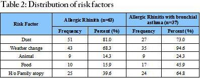 Distribution of risk factors