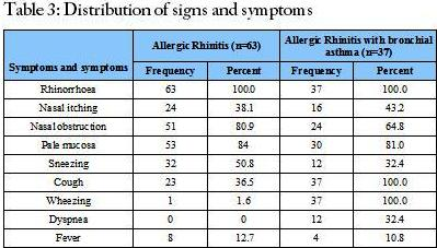 Distribution of signs and symptoms