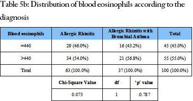 Distribution of blood eosinophils according to the diagnosis