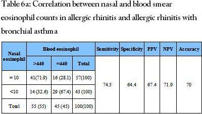 Correlation between nasal and blood smear eosinophil counts in allergic rhinitis and allergic rhinitis with bronchial asthma