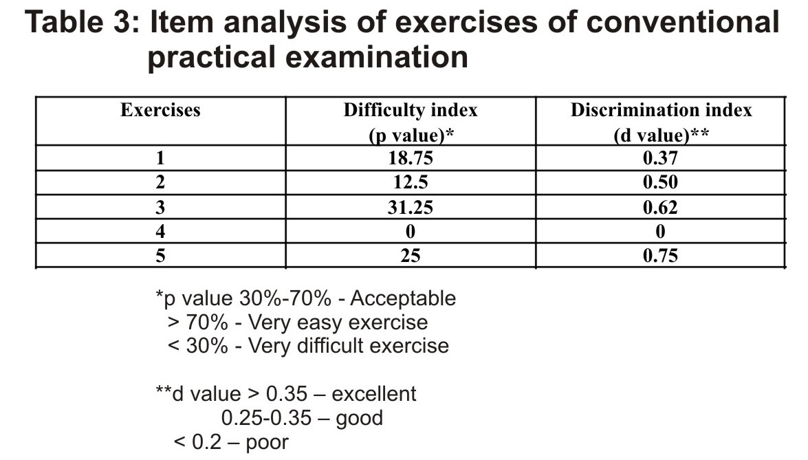 Item analysis of exercises of conventional practical examination