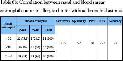 Correlation between nasal and blood smear eosinophil counts in allergic rhinitis without bronchial asthma