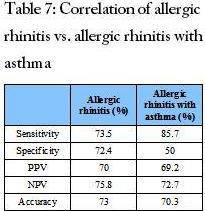 Correlation of allergic rhinitis vs. allergic rhinitis with asthma