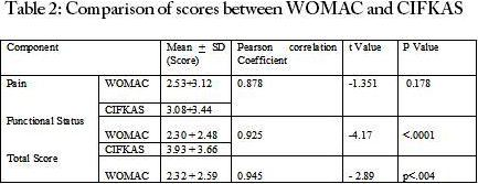 Comparison of scores between WOMAC and CIFKAS