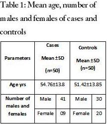 Mean age, number of males and females of cases and controls