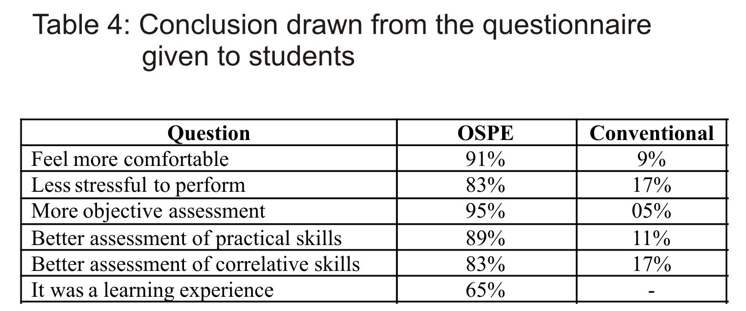 Conclusion drawn from the questionnaire given to students