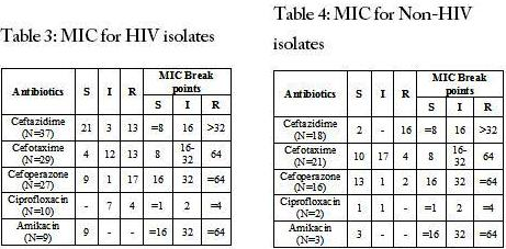 MIC for HIV and non-HIV isolates